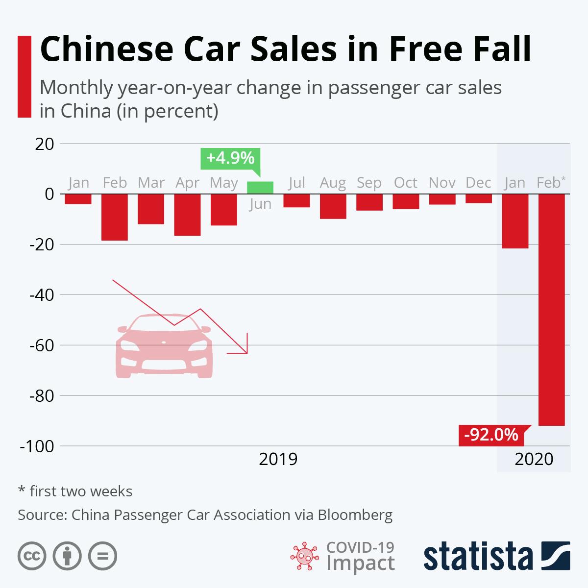 China-Autoverkäufe